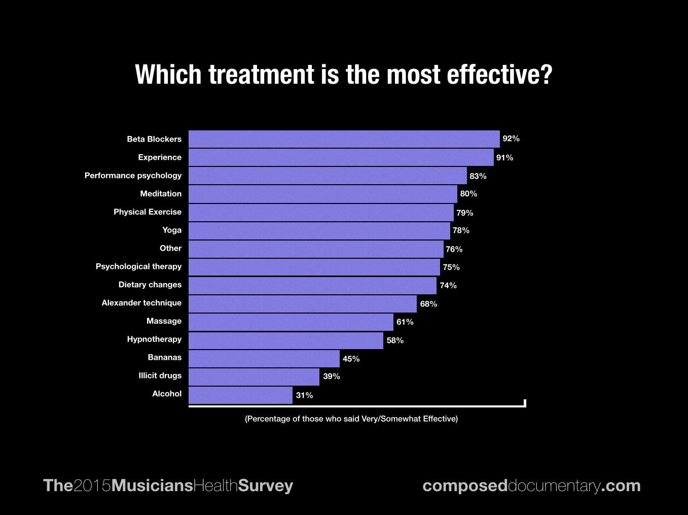 most-effective_icsom-survey